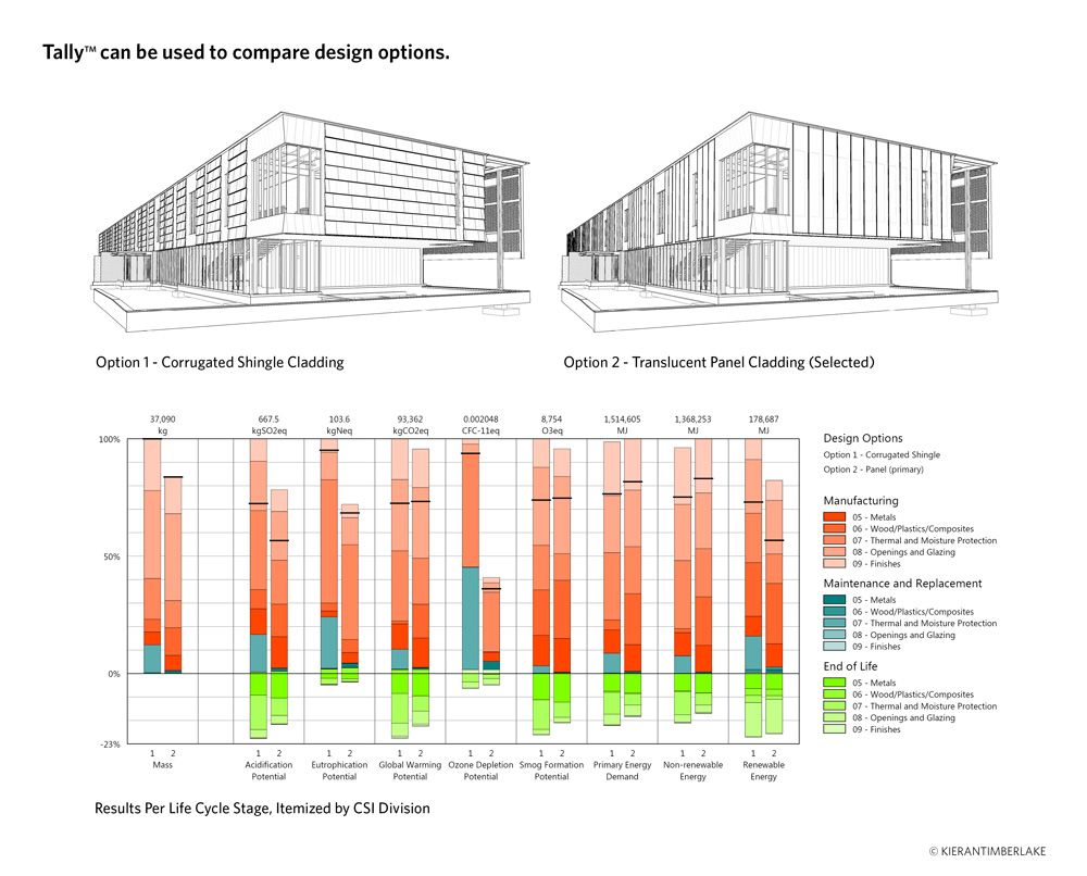Architecture firm kierantimberlake unveils life cycle for Architecture firms that use revit