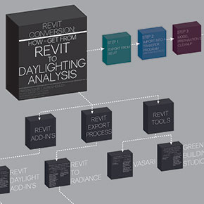 Daylight Analysis Through Revit Workflow