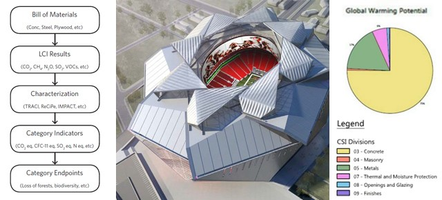 Life-Cycle Assessment with Revit and Tally for the Atlanta Falcons Stadium